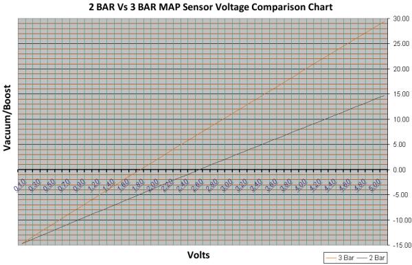 2 BAR Vs 3 BAR MAP Voltage Chart