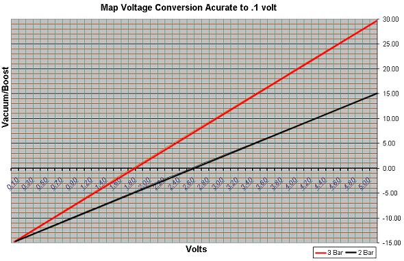 3 Bar Map Voltage Chart 2