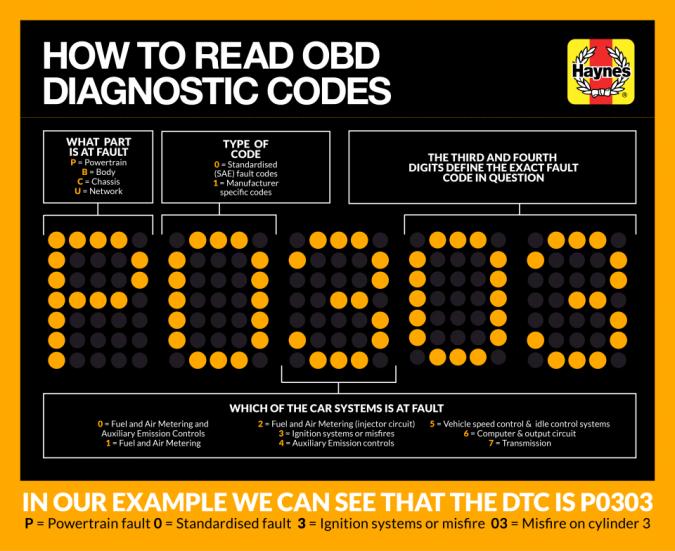 ODB2-Chart