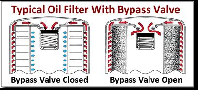 Oil-Filter-ByPass-Valve-Diagram